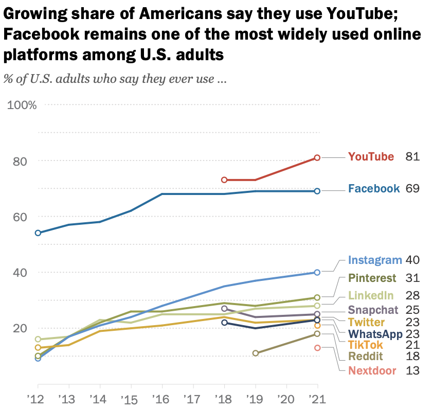 graphic for Social Media Popularity Chart